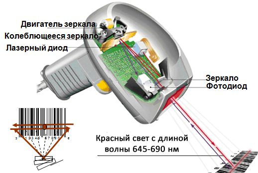 Принцип работы сканера штрих кода