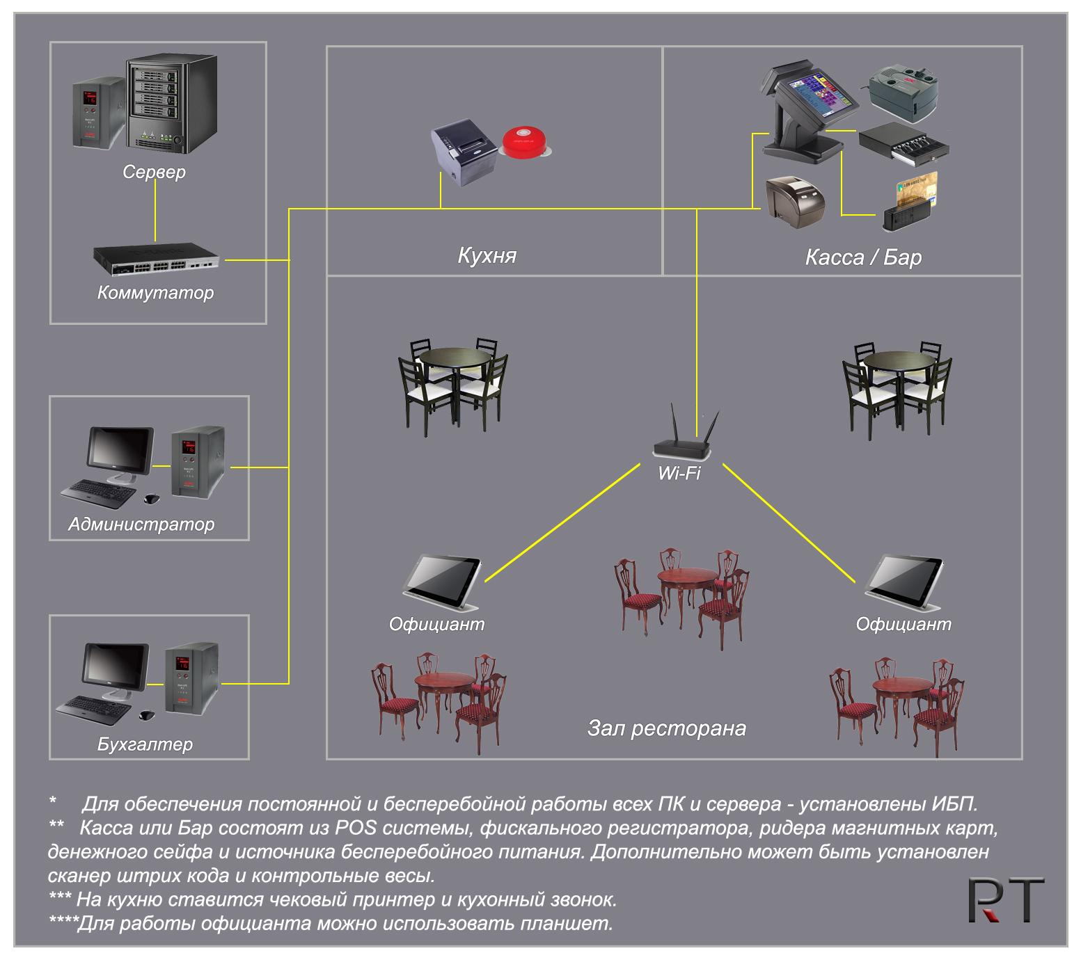 Схема автоматизации ресторана, кафе, бара