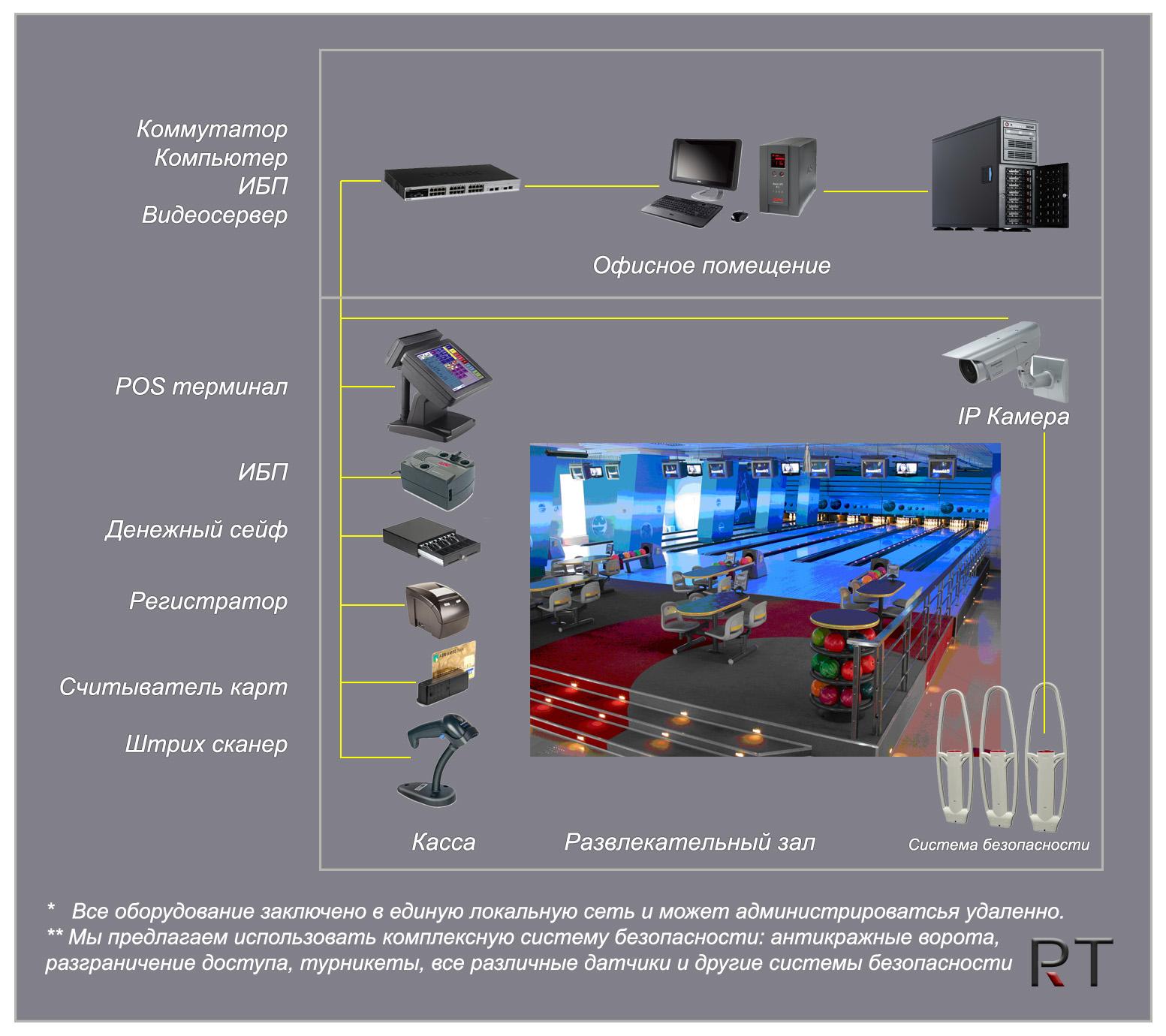 Схема автоматизации сферы услуг