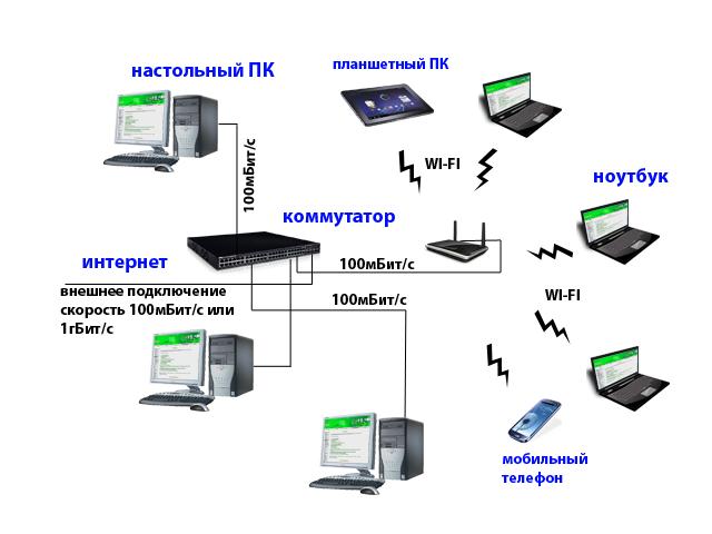 Компьютерная сеть для небольшого офиса