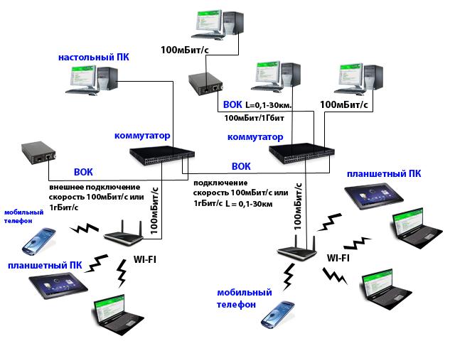 Компьютерная сеть для среднего крупного предприятия